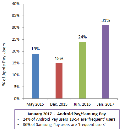 Figure-2_-Apple-Pay-'Frequent-Users'