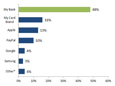 Figure-3_-Mobile-Wallet-Provider-Preferences