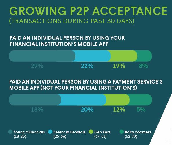 GROWING P2P ACCEPTANCE