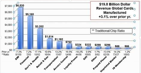 Global card manufactured market segment ($ Millions)