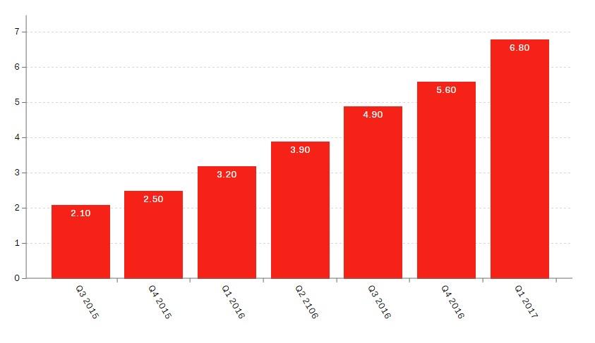 Venmo annual transaction volume