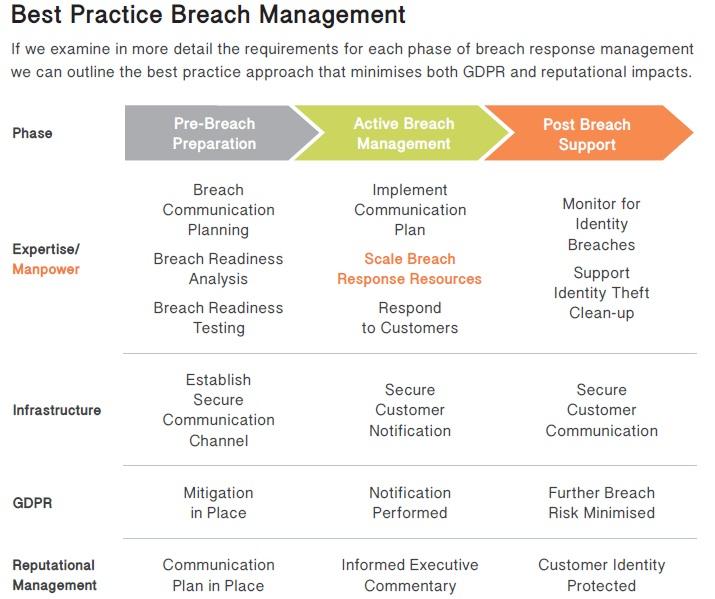 Best practice breach management - GDPR