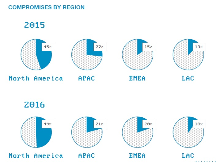 Cybersecurity compromises by region