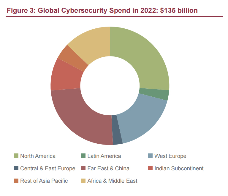 Global Cybersecurity Spend in 2022 $135 billion