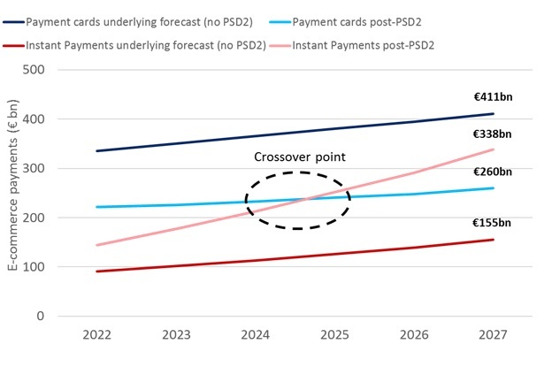Instant Payments expected to overtake cards around 2024 for e-commerce purchases