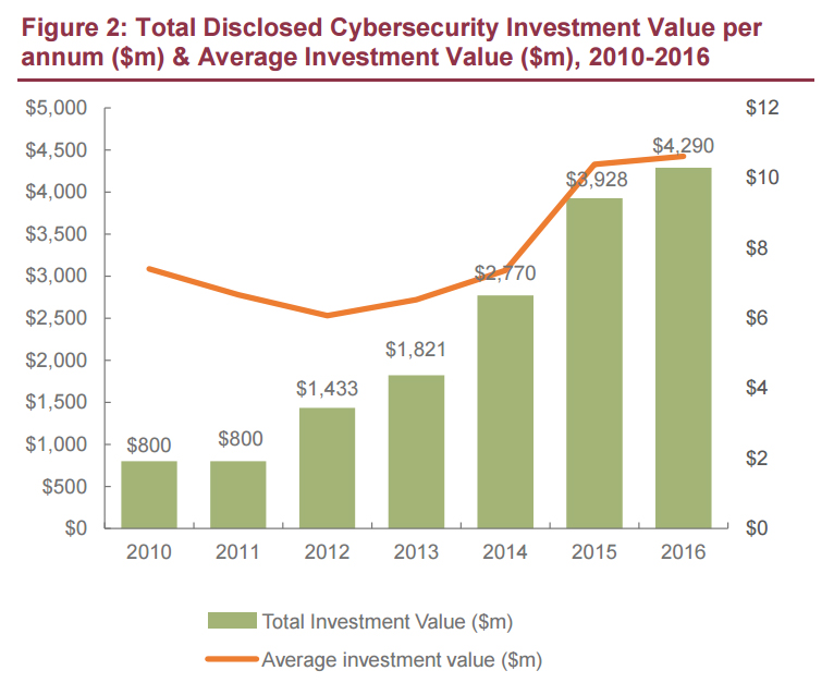 Total Disclosed Cybersecurity Investment Value Per Annum M Average