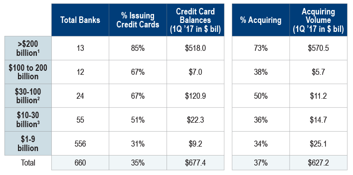 Figure-1-US-Bank-Holding-Companies-Segmented