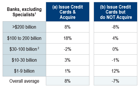 Figure-2-Growth-Rate-in-Consumer-Credit-Card-Balances