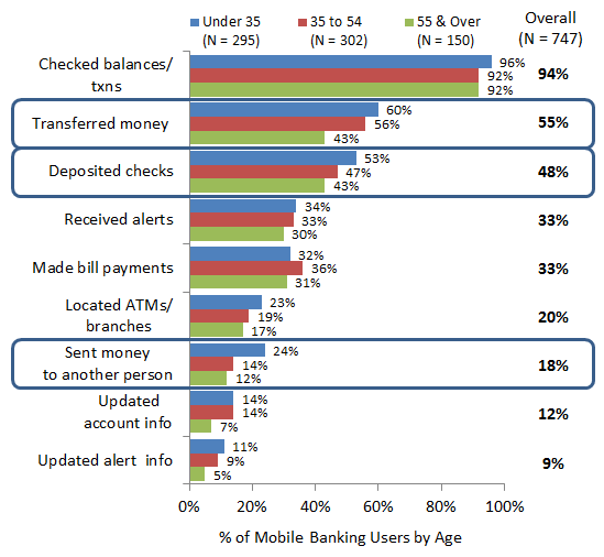Mobile-Banking-Functionality-Use-by-Age