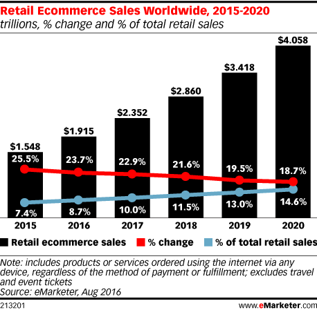 Retail e-commerce sales 2016