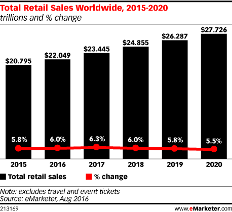 Total retail sales 2016