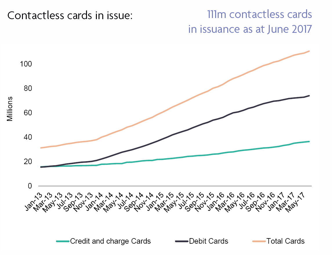 Contactless cards in issue