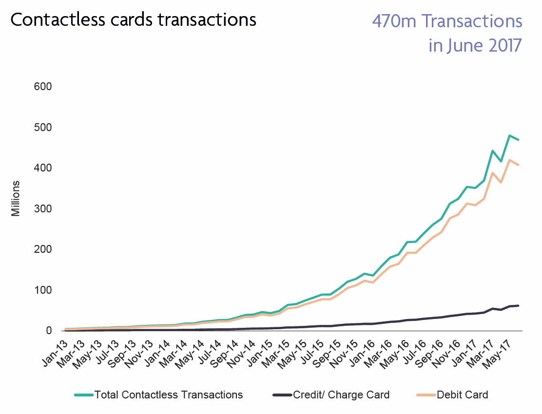 Contactless cards transactions