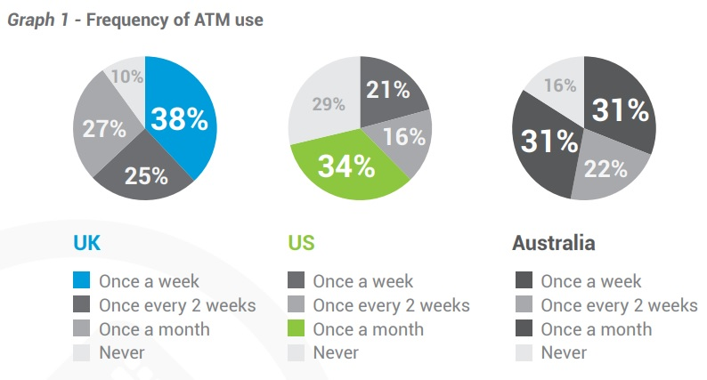 Frequency of ATM use