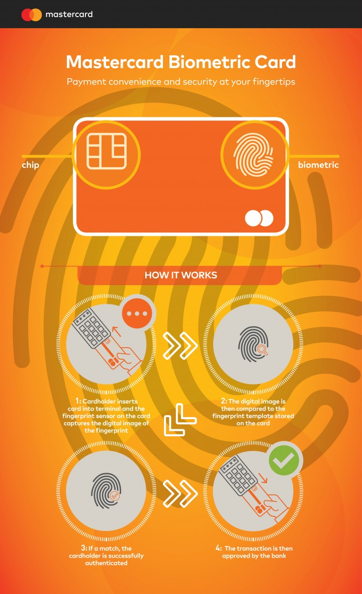 astercard_Biometric_Card_infographic
