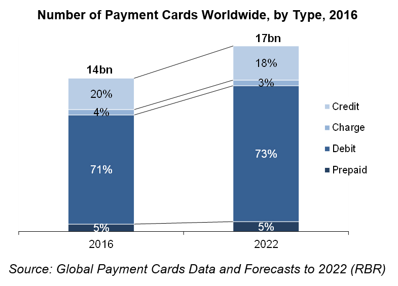 Number of Payment Cards Worldwide