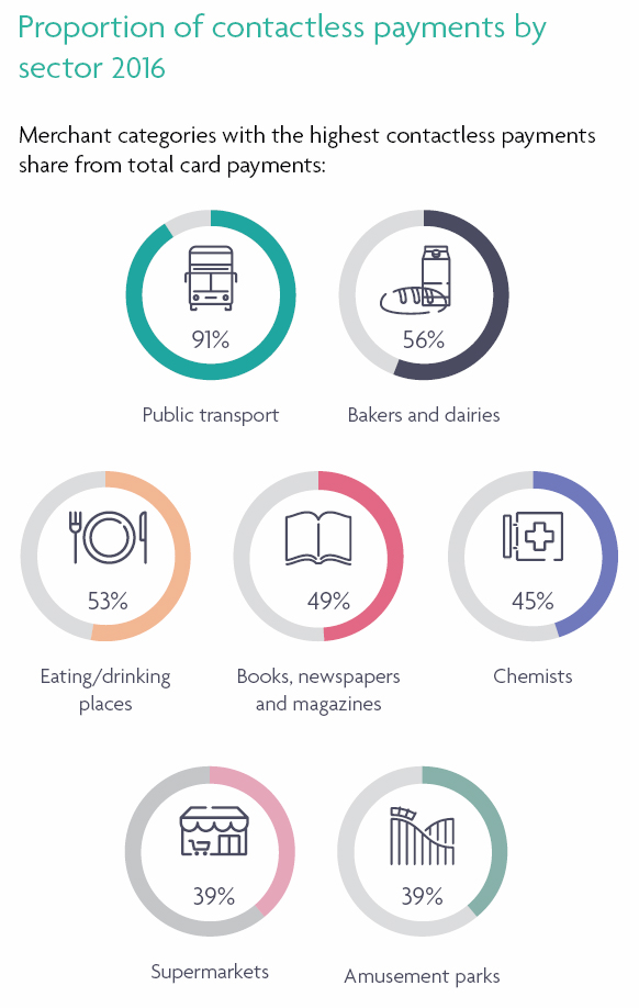 Proportion of contactless payments by sector 2016