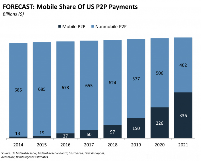 US forecast for mobile p2p