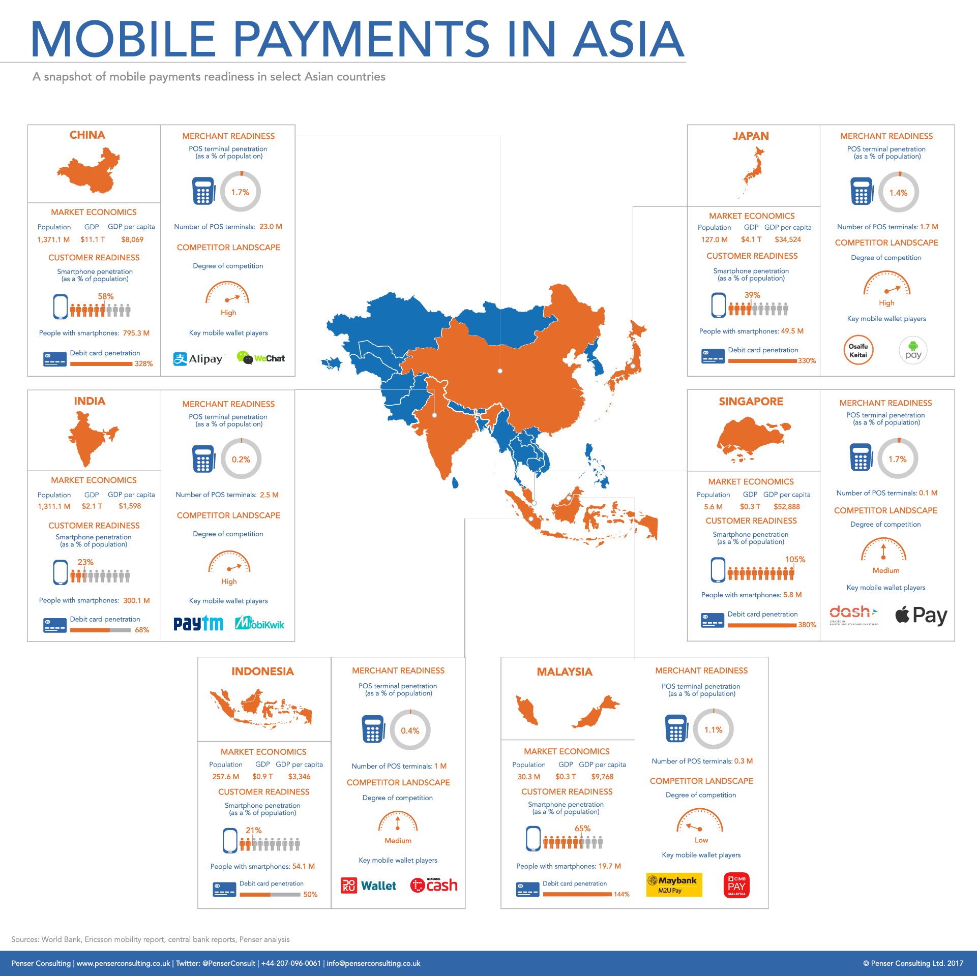 A Fresh Look At Asia S Payment Landscape A Research Bulletin