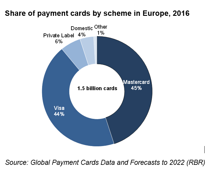 Card issuers share of payment cards by scheme in Europe