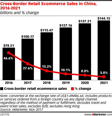 Cross-Border Retail Ecommerce Sales in China
