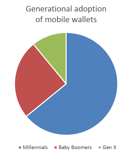Mobile shoppimg