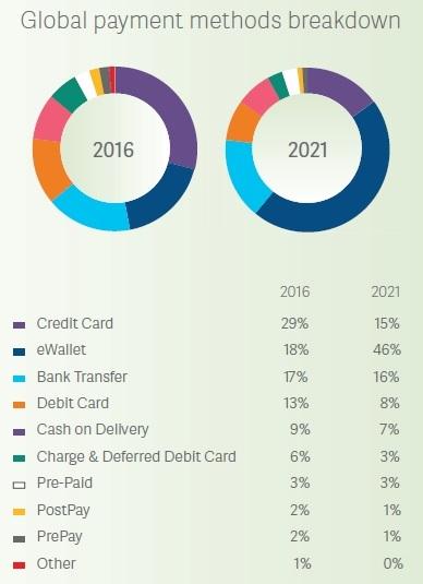 Global payment methods breakdown