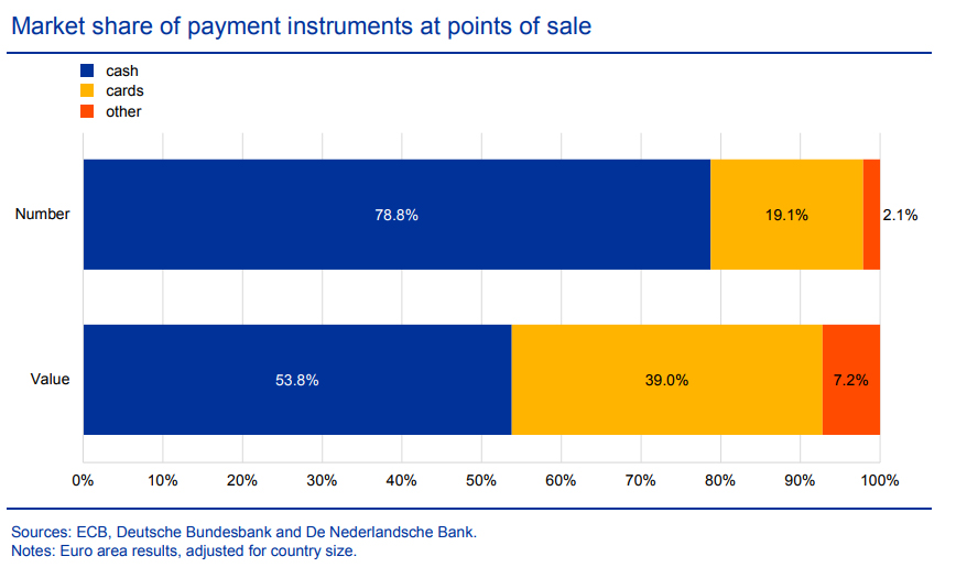 Cash Still Predominant Payment Form In Europe  Ecb Study