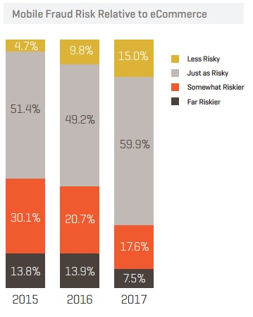Mobile Fraud Risk Relative to e-commerce