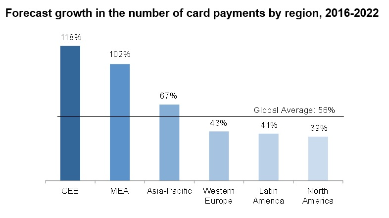 Forecast growth in the number of card payments by region