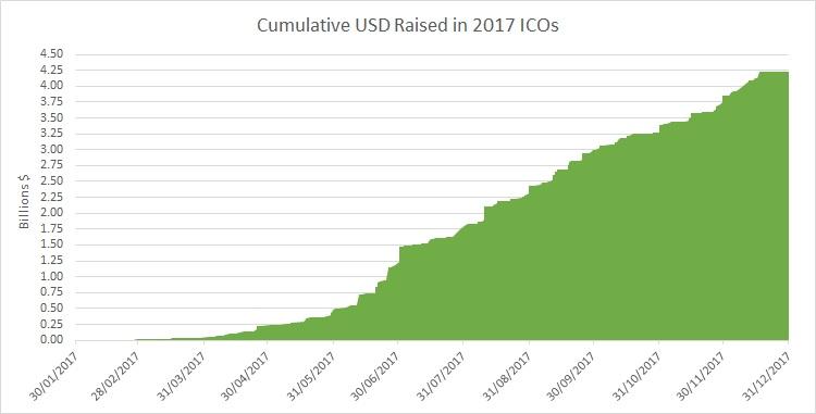 Culmulative USD raised for cryptocurrencies in ICO's