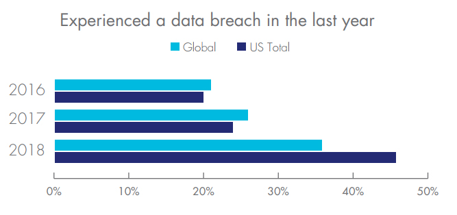 Cybersecurity data threat report: Trends in encryption and