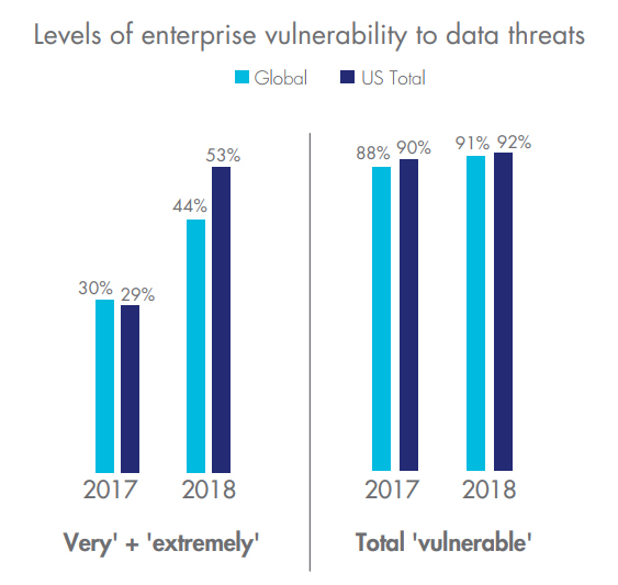 Cybersecurity data threat report: Trends in encryption and data security