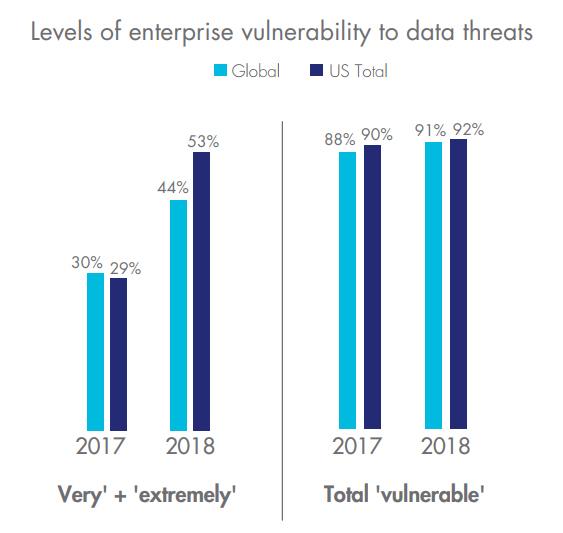 Cybersecurity level of enterprise threats