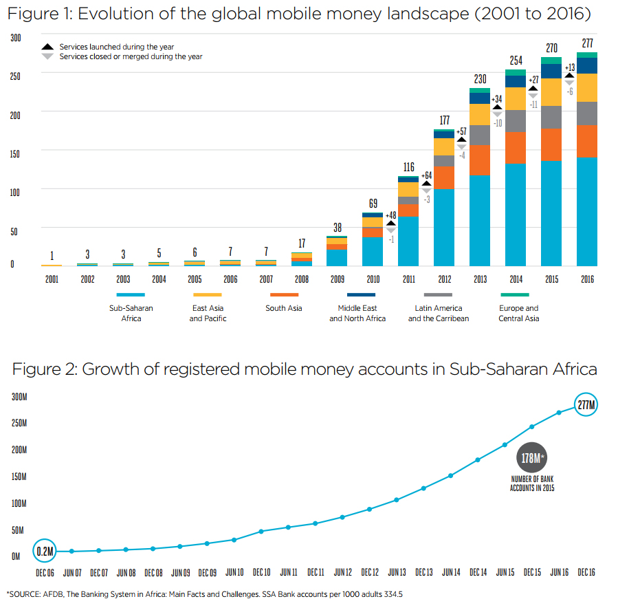 How do mobile wallets and mobile payments vary in different countries evolution of the global mobile wallet landscape ccuart Gallery