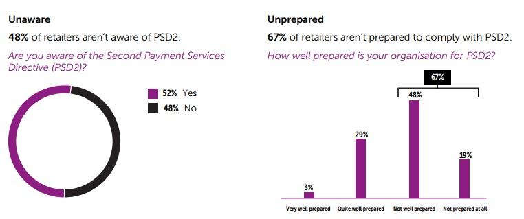 Retailers unprepared for PSD2