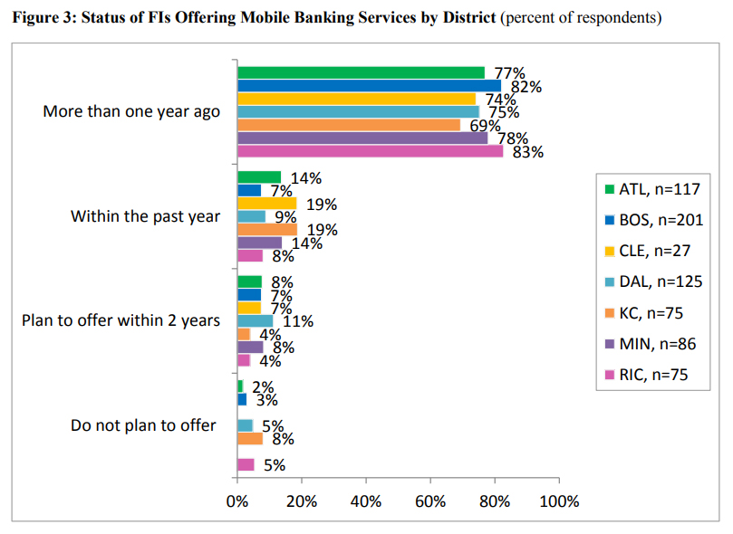 "report on mobile banking The report mobile apps for banking 2014 – from multi-channel to mobile first"" analyzes in detail more than 170 mobile apps from the 40 leading retail banks worldwide."