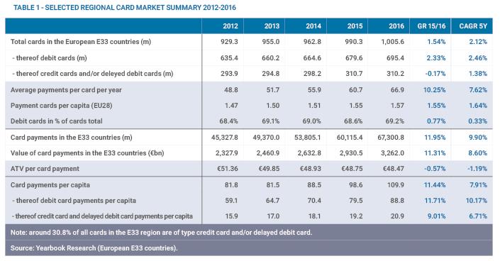 Selected Regional Card market 2012-2016