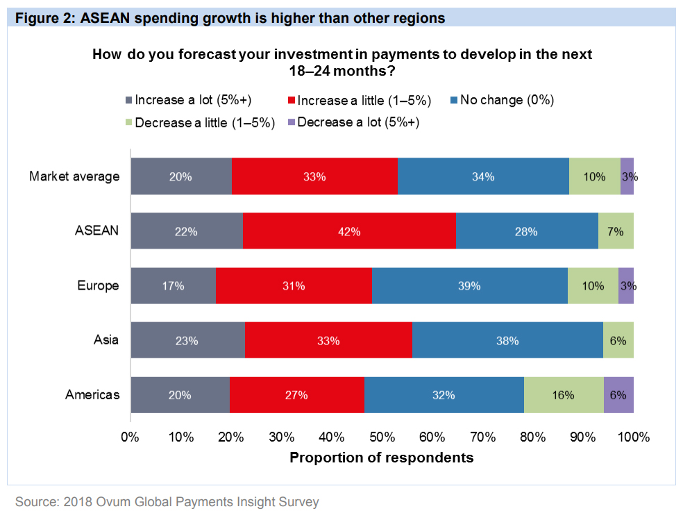 Real-time payments to drive revenue growth according to ASEAN benchmark data report
