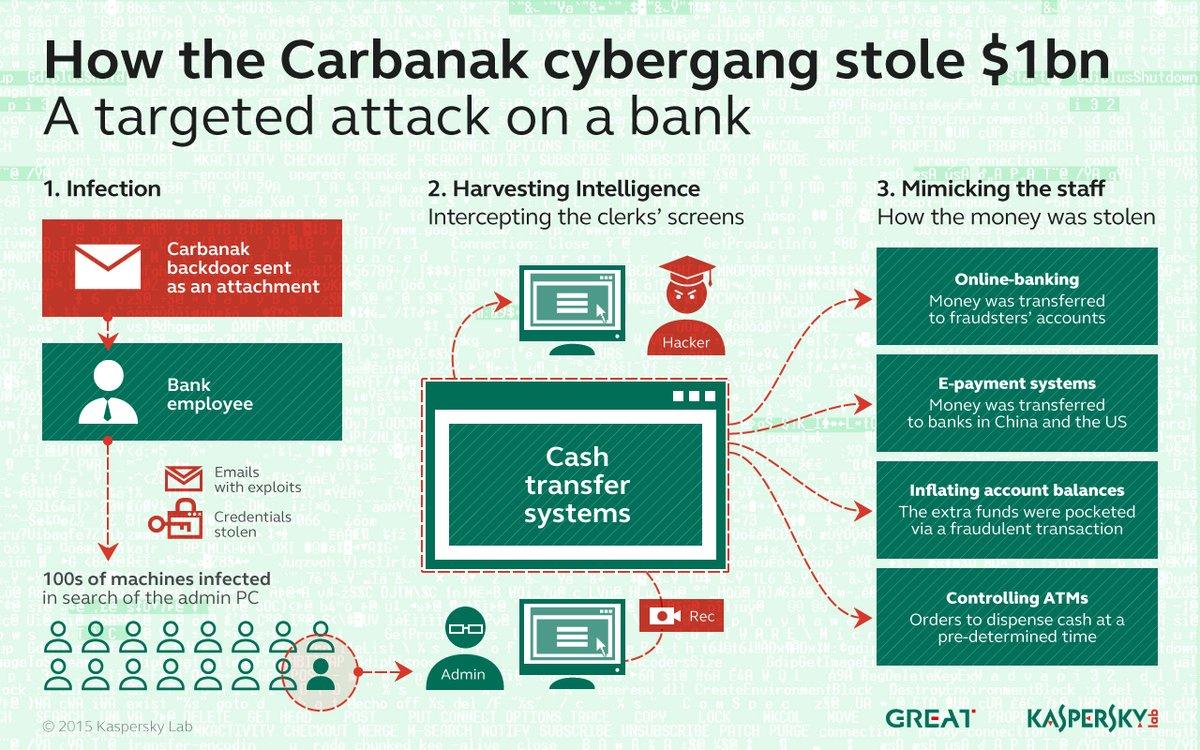 Europol arrests mastermind of Carbanak cyber crime gang