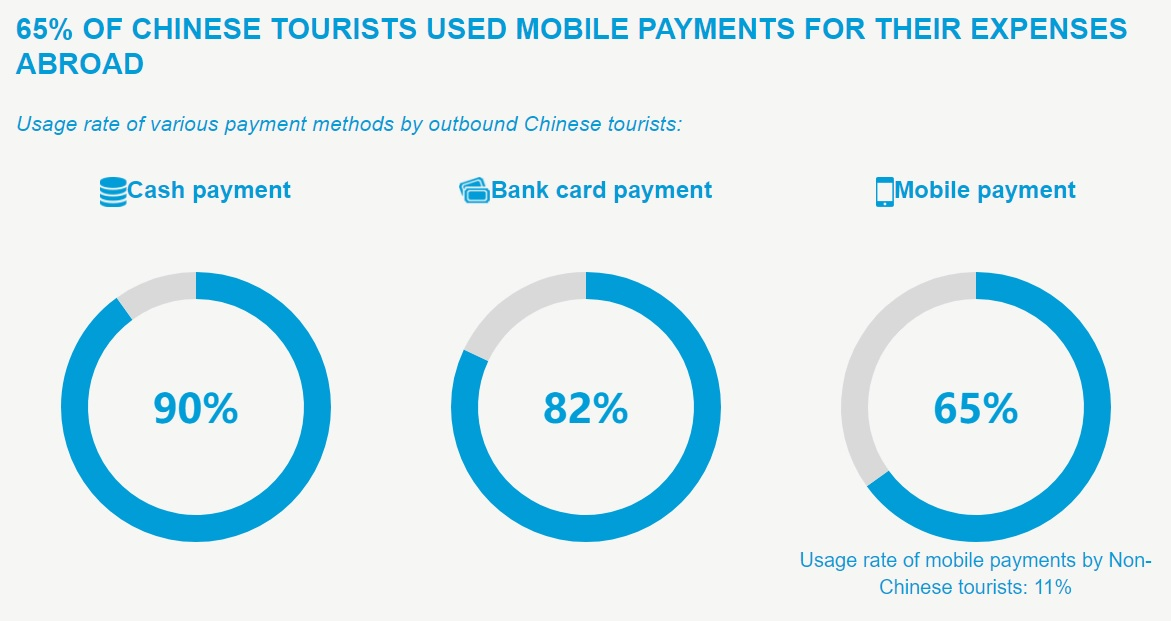 Chinese tourists want to use mobile payments