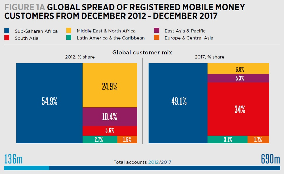 Global Mobile Money Users