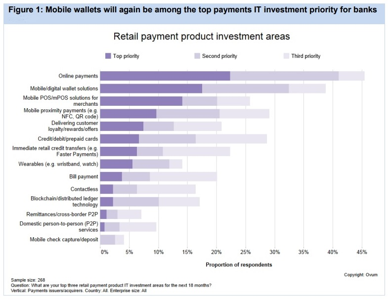 Selecting a White-Label mobile wallet solution - Ovum Report
