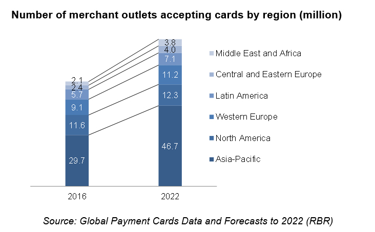 Payment card acceptance set to surge