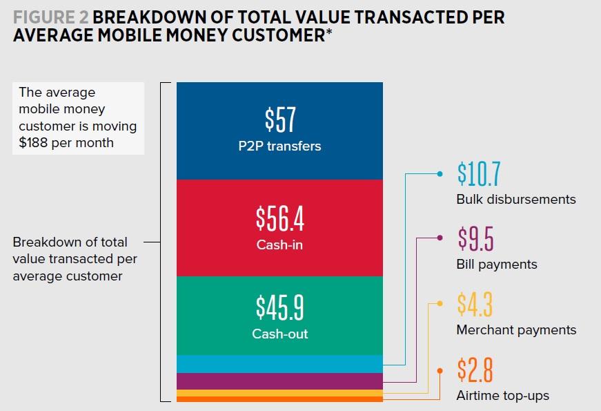 Value of mobile money transferred