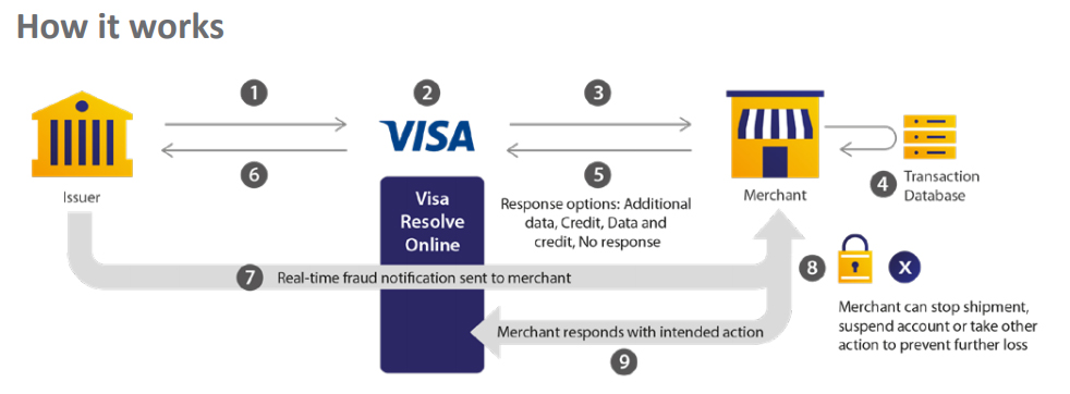 New Visa Chargeback Rules – Visa Claims Resolution – coming in April 2018