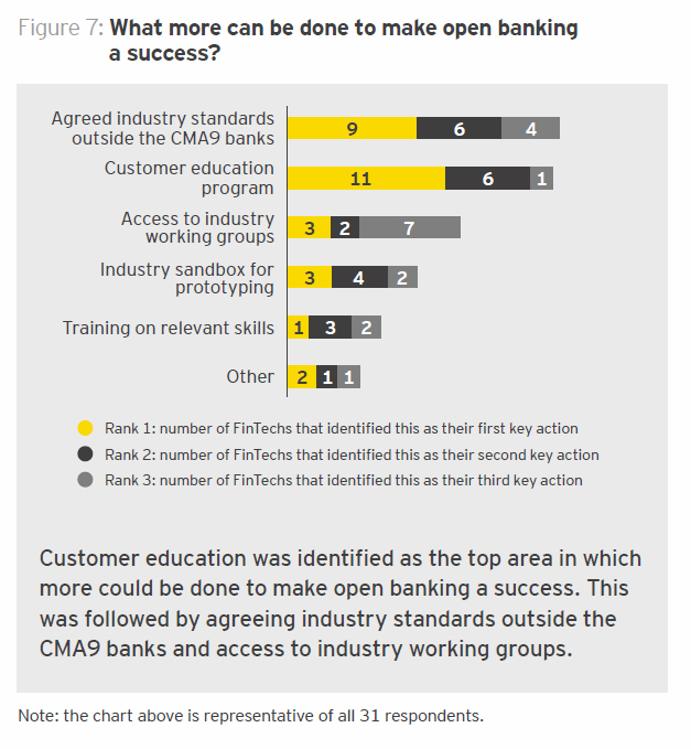 What more can be done to make open banking