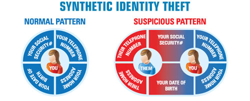 The battle against synthetic identity fraud