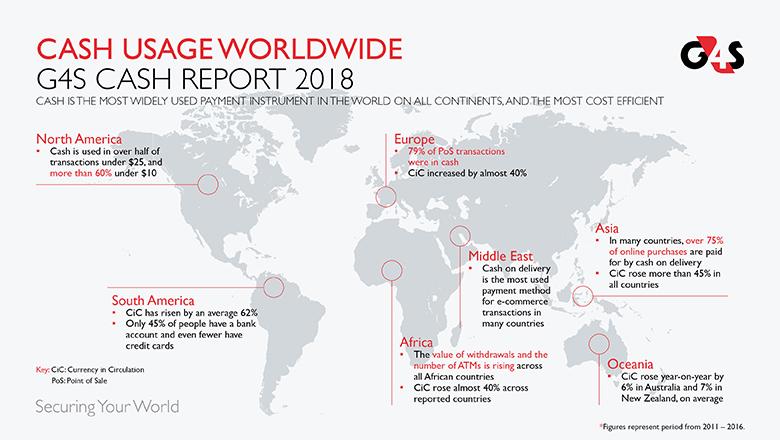 Cash Usage worldwide
