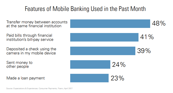Features of Mobile Banking Used in the Past Month